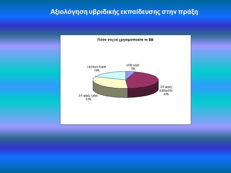 Αξιολόγηση υβριδικής εκπαίδευσης στην πράξη