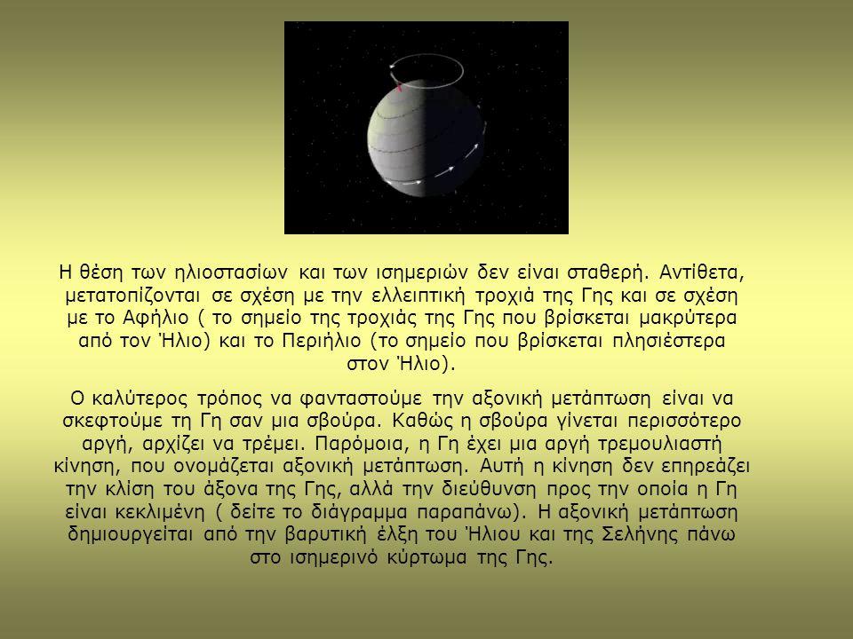 Η θέση των ηλιοστασίων και των ισημεριών δεν είναι σταθερή