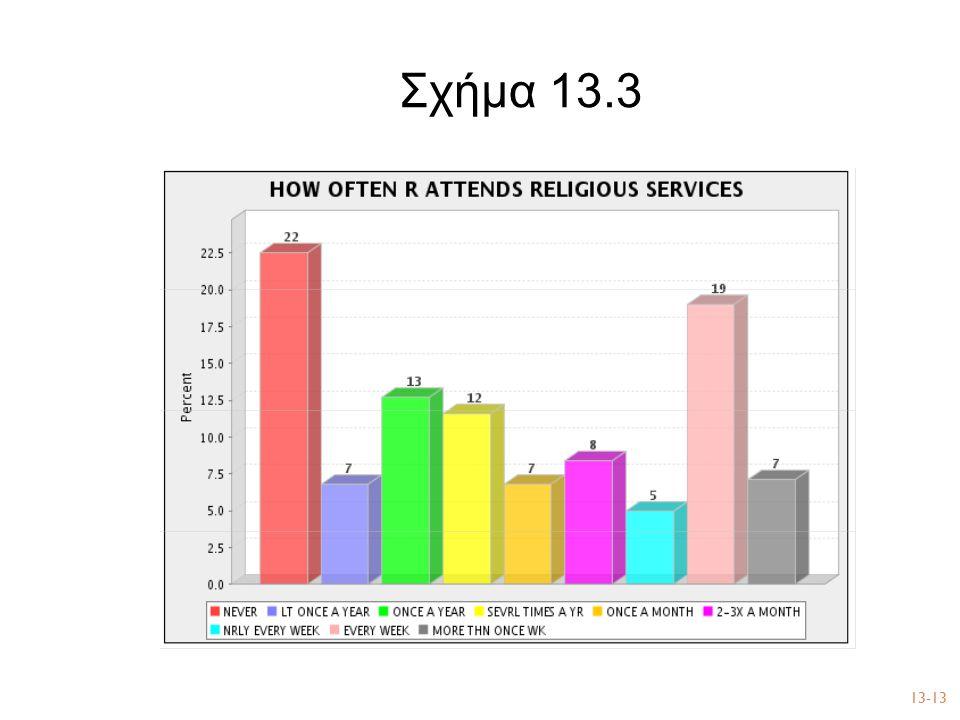 Σχήμα 13.3 13-13