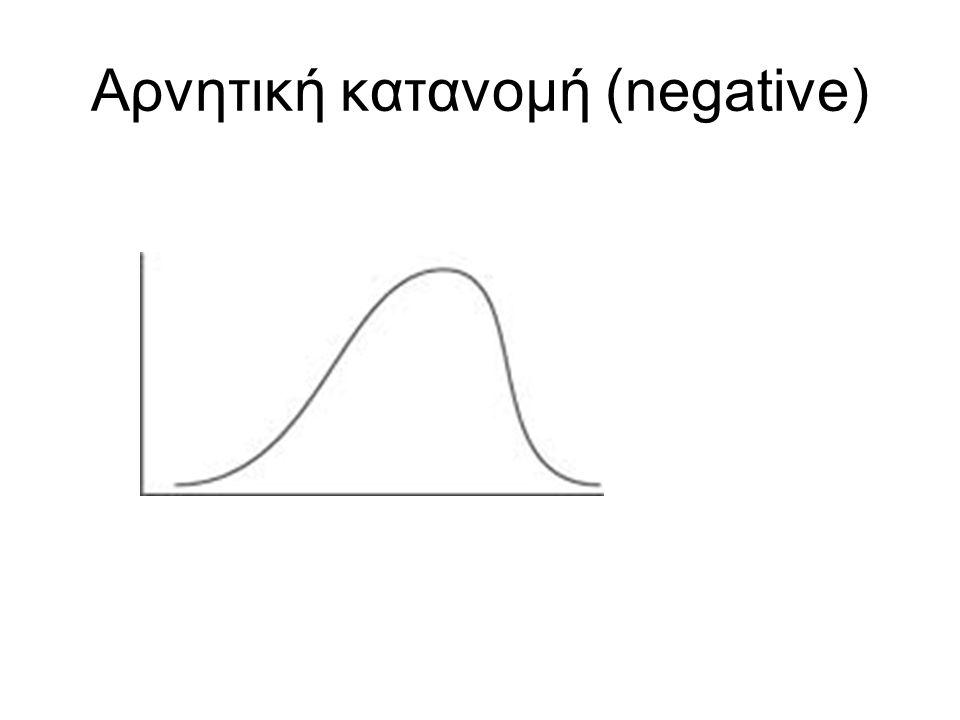Αρνητική κατανομή (negative)