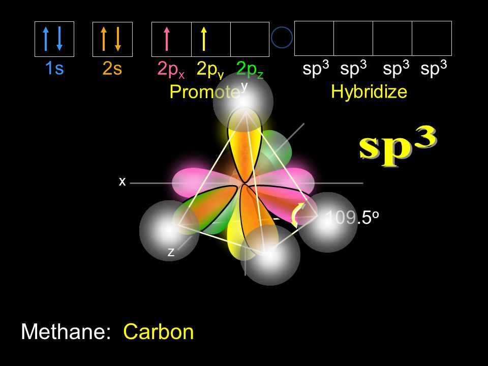 3 sp Methane: Carbon 1s 2s 2px 2py 2pz sp3 sp3 sp3 sp3 Promote