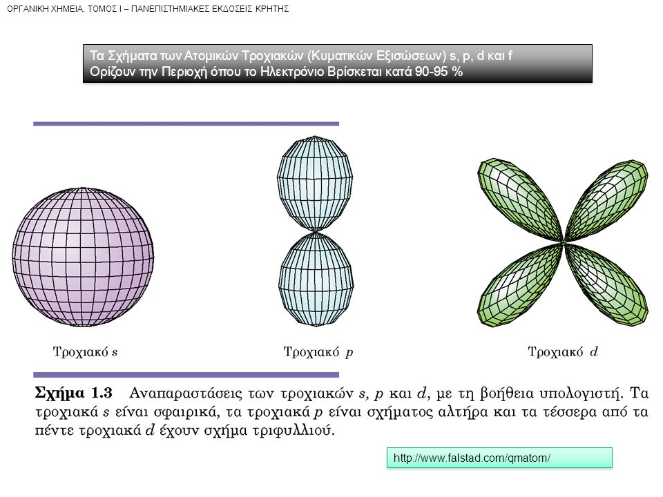 Τα Σχήματα των Ατομικών Τροχιακών (Κυματικών Εξισώσεων) s, p, d και f
