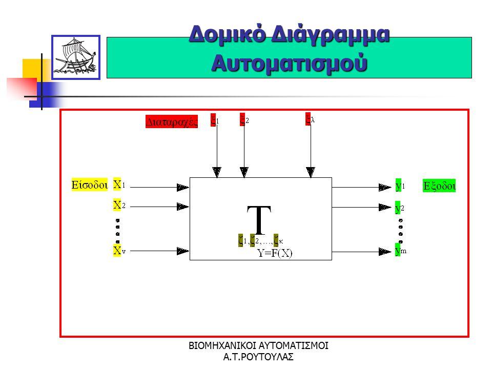 Δομικό Διάγραμμα Αυτοματισμού