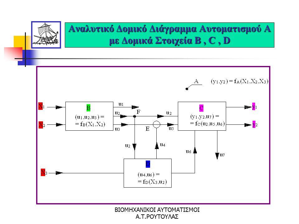 Αναλυτικό Δομικό Διάγραμμα Αυτοματισμού Α με Δομικά Στοιχεία B , C , D