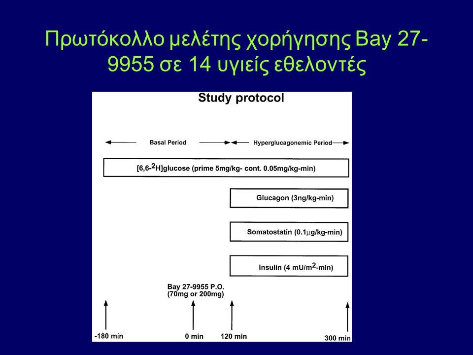 Πρωτόκολλο μελέτης χορήγησης Bay 27-9955 σε 14 υγιείς εθελοντές