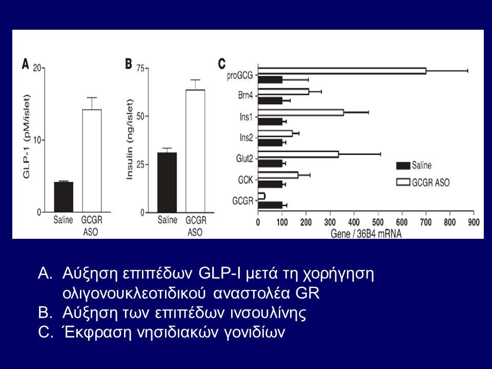 Αύξηση επιπέδων GLP-I μετά τη χορήγηση ολιγονουκλεοτιδικού αναστολέα GR
