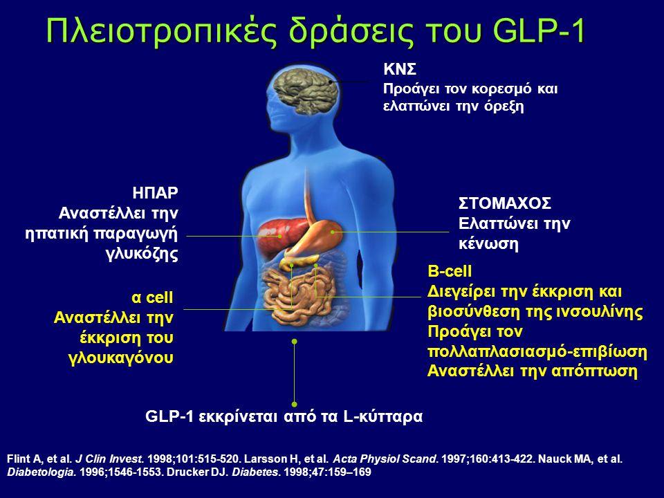 Πλειοτροπικές δράσεις του GLP-1