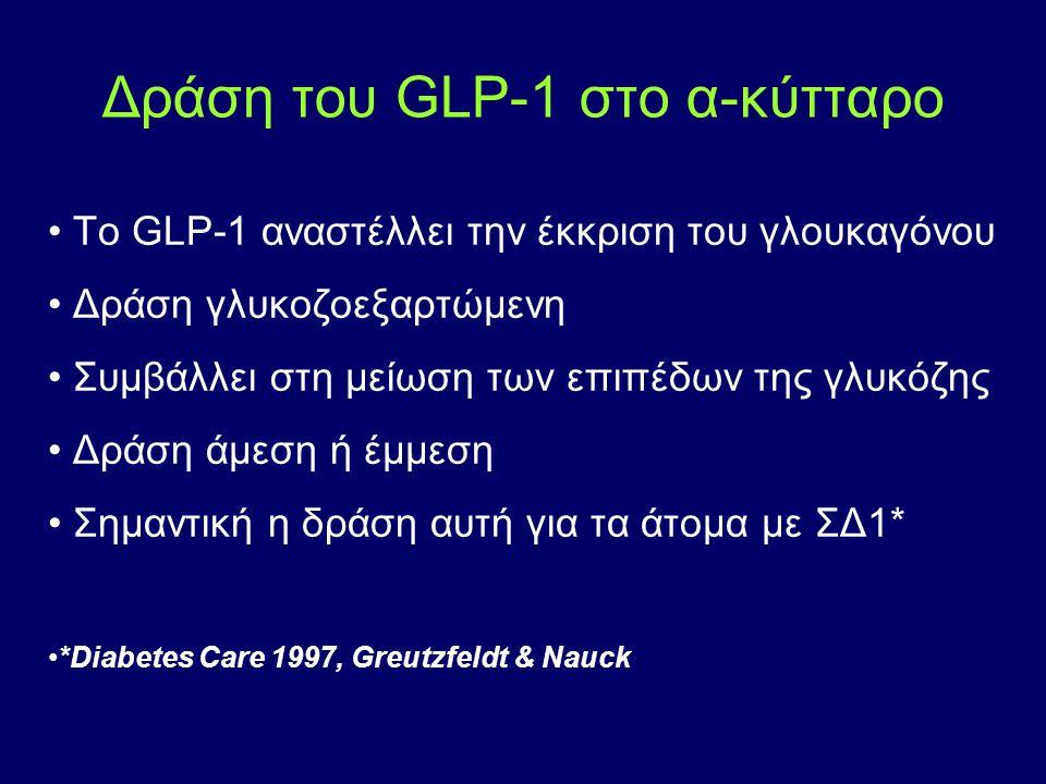 Δράση του GLP-1 στο α-κύτταρο