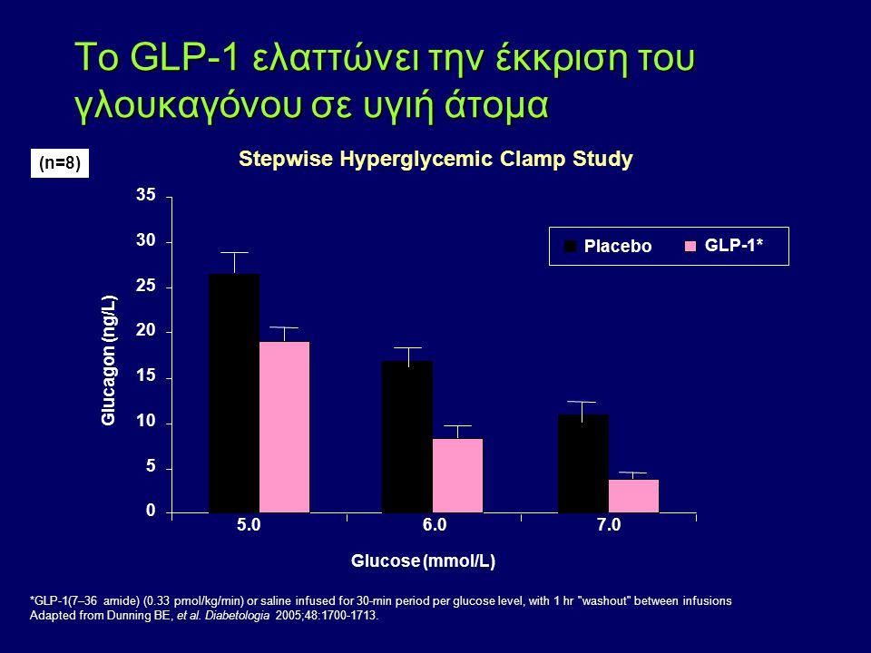 Το GLP-1 ελαττώνει την έκκριση του γλουκαγόνου σε υγιή άτομα