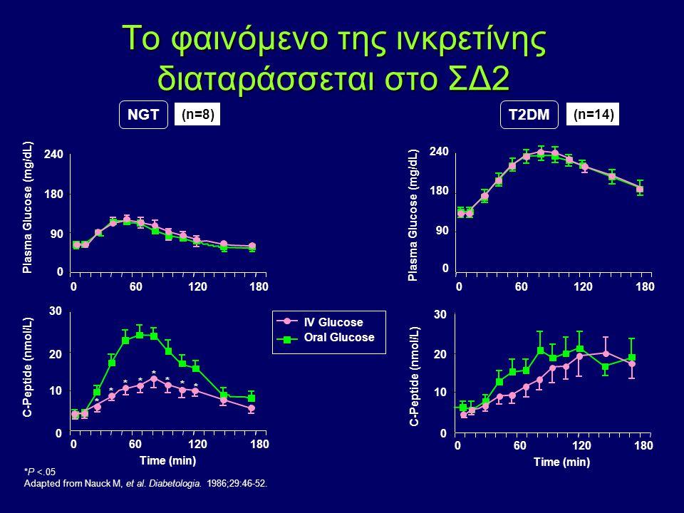 Tο φαινόμενο της ινκρετίνης διαταράσσεται στο ΣΔ2