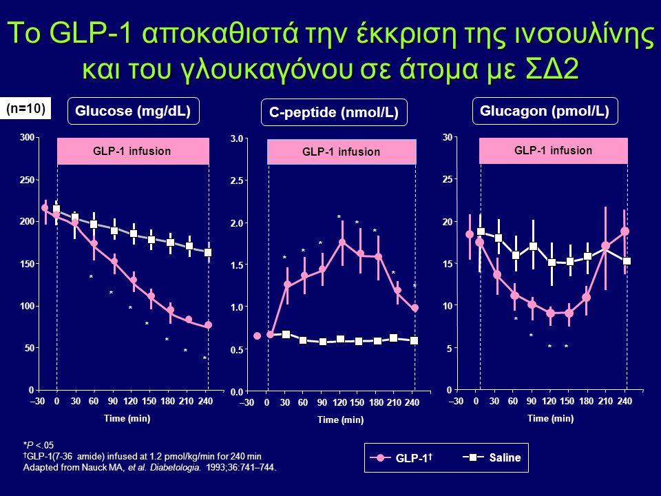 Το GLP-1 αποκαθιστά την έκκριση της ινσουλίνης και του γλουκαγόνου σε άτομα με ΣΔ2