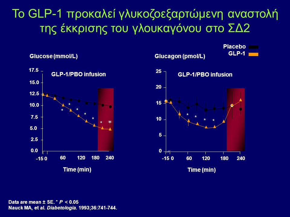 Το GLP-1 προκαλεί γλυκοζοεξαρτώμενη αναστολή της έκκρισης του γλουκαγόνου στο ΣΔ2