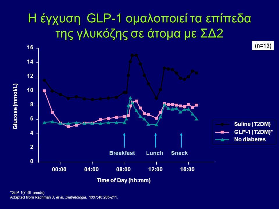 Η έγχυση GLP-1 ομαλοποιεί τα επίπεδα της γλυκόζης σε άτομα με ΣΔ2