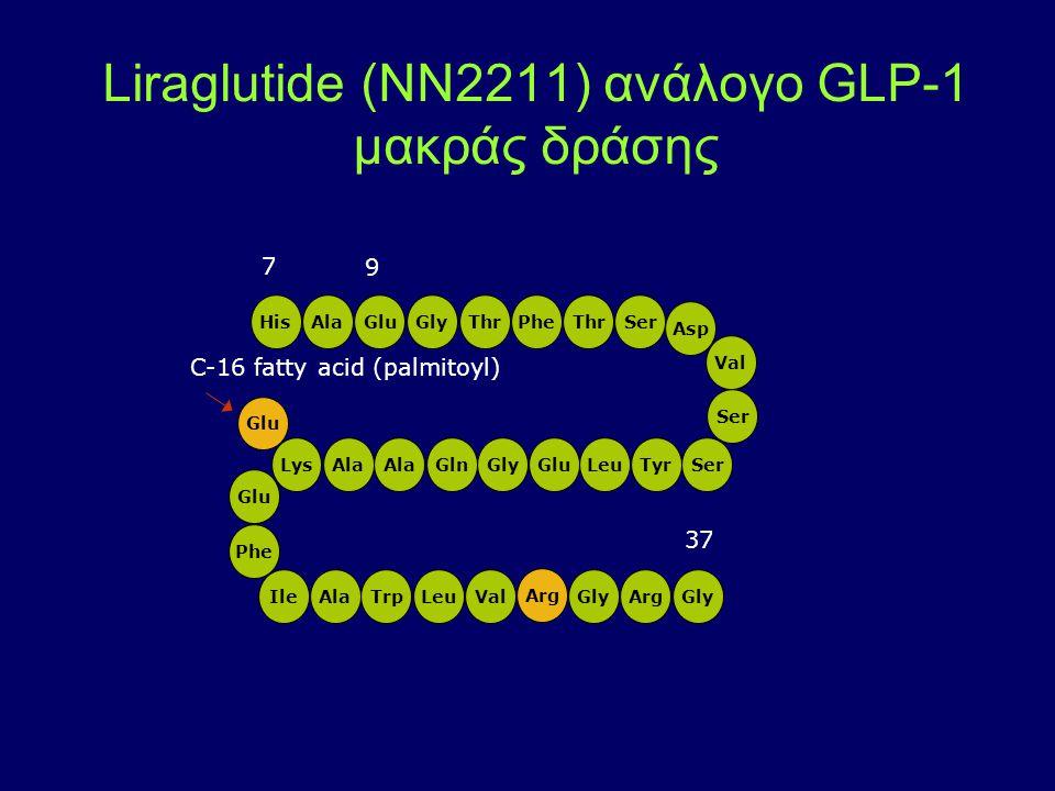 Liraglutide (NN2211) ανάλογο GLP-1 μακράς δράσης