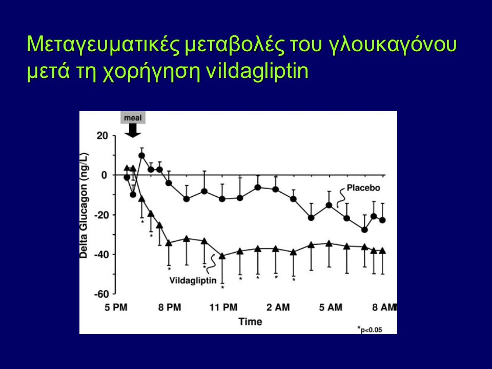 Μεταγευματικές μεταβολές του γλουκαγόνου μετά τη χορήγηση vildagliptin