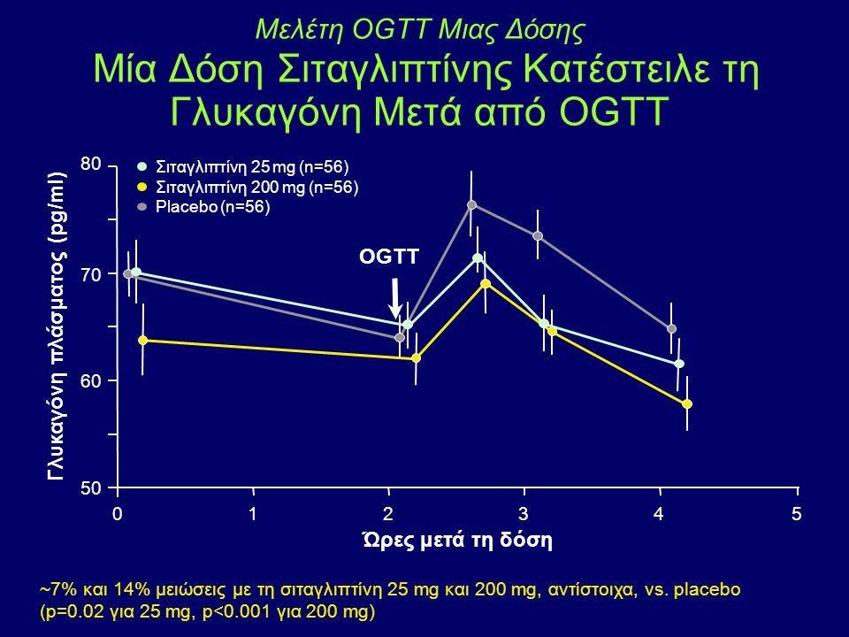 Γλυκαγόνη πλάσματος (pg/ml)