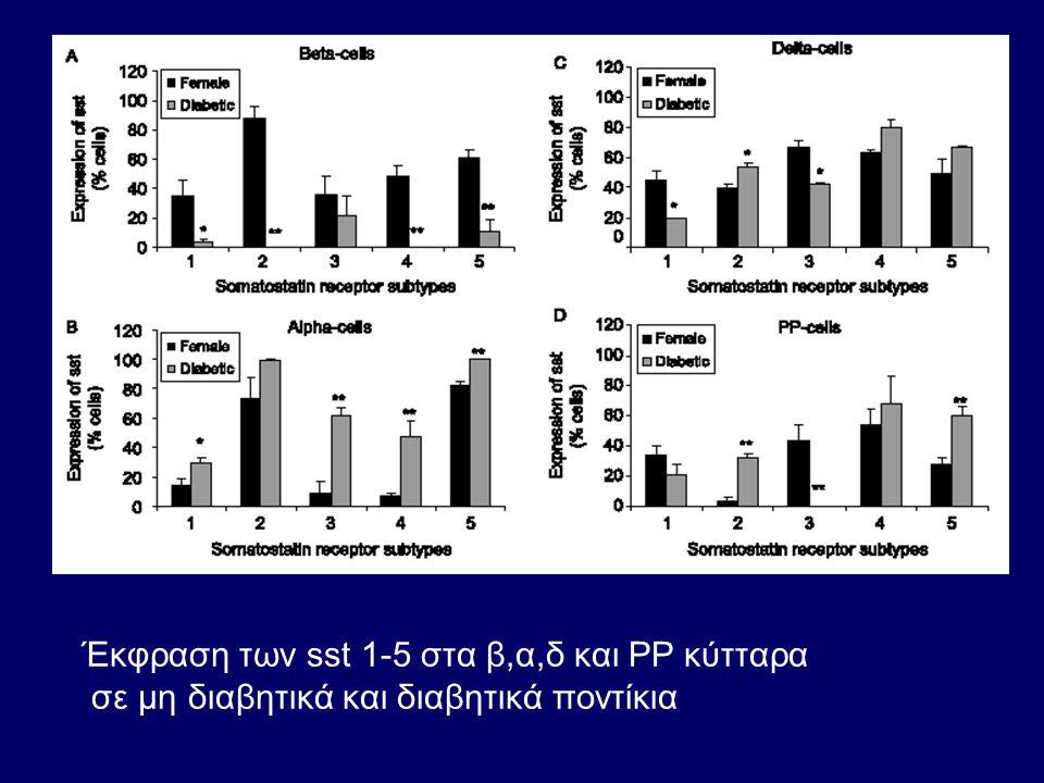 Έκφραση των sst 1-5 στα β,α,δ και PP κύτταρα