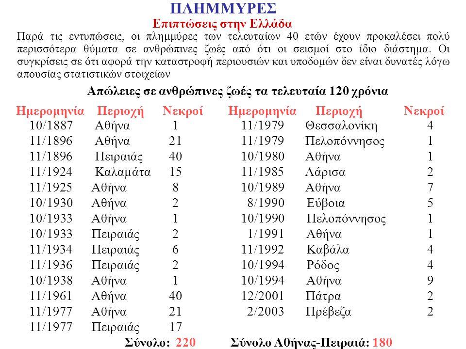 ΠΛΗΜΜΥΡΕΣ Επιπτώσεις στην Ελλάδα