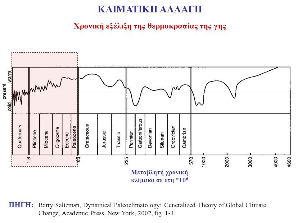 Χρονική εξέλιξη της θερμοκρασίας της γης