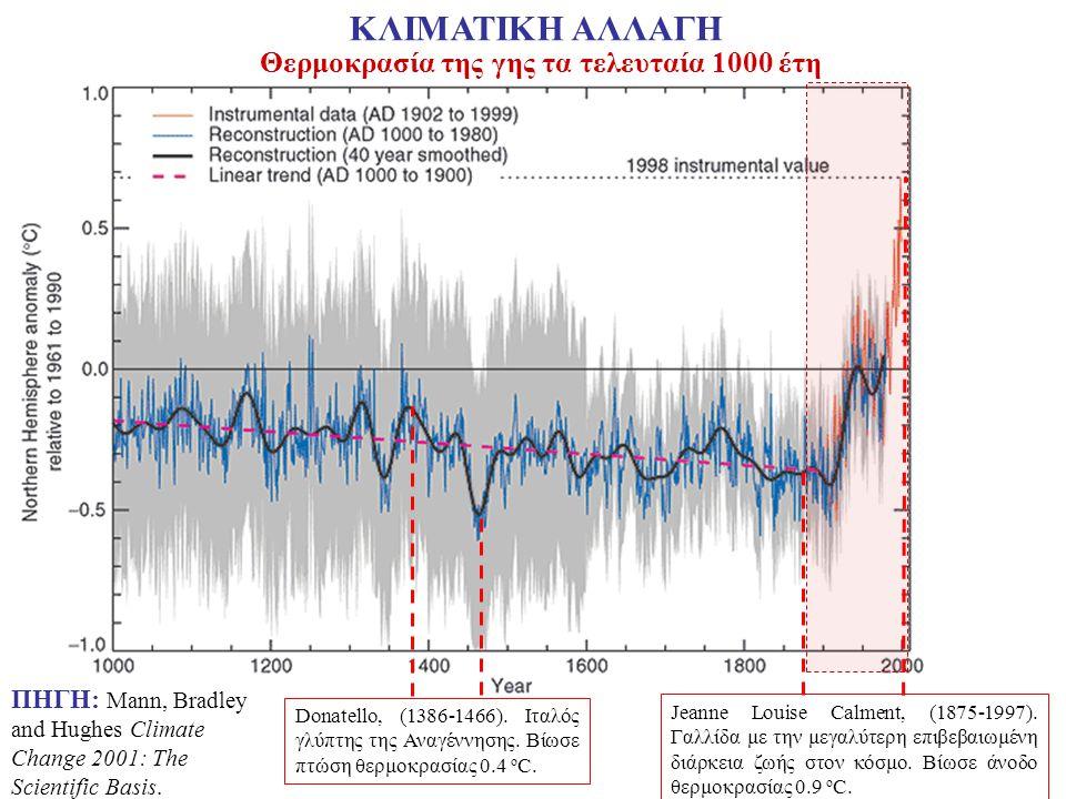 Θερμοκρασία της γης τα τελευταία 1000 έτη