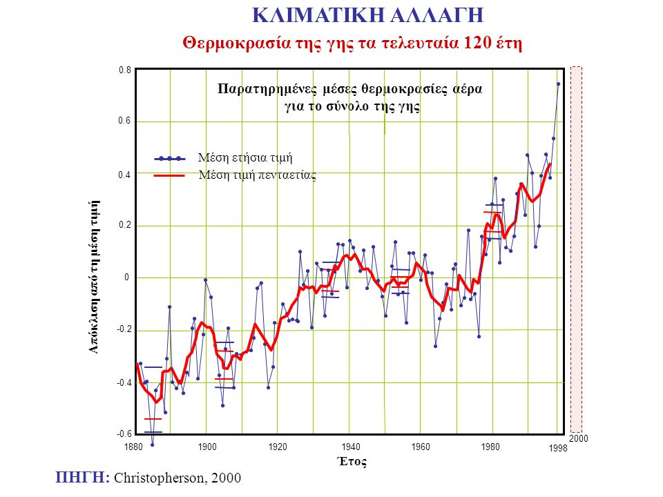 Θερμοκρασία της γης τα τελευταία 120 έτη