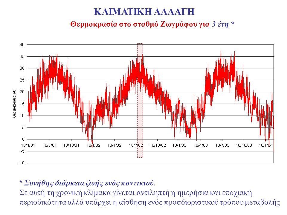 Θερμοκρασία στο σταθμό Ζωγράφου για 3 έτη *