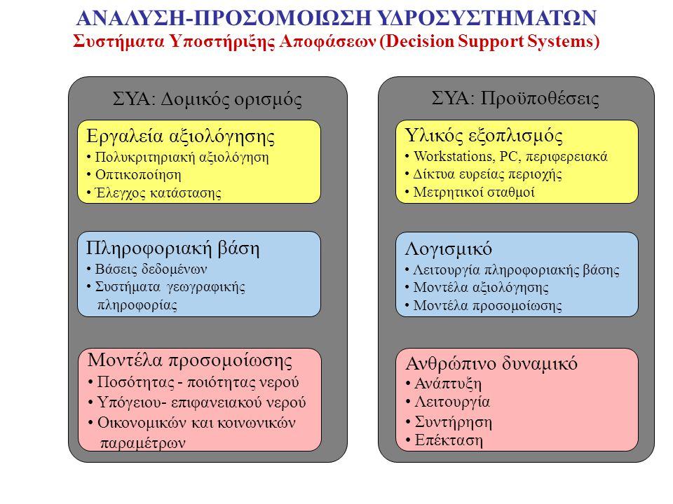 Συστήματα Υποστήριξης Αποφάσεων (Decision Support Systems)