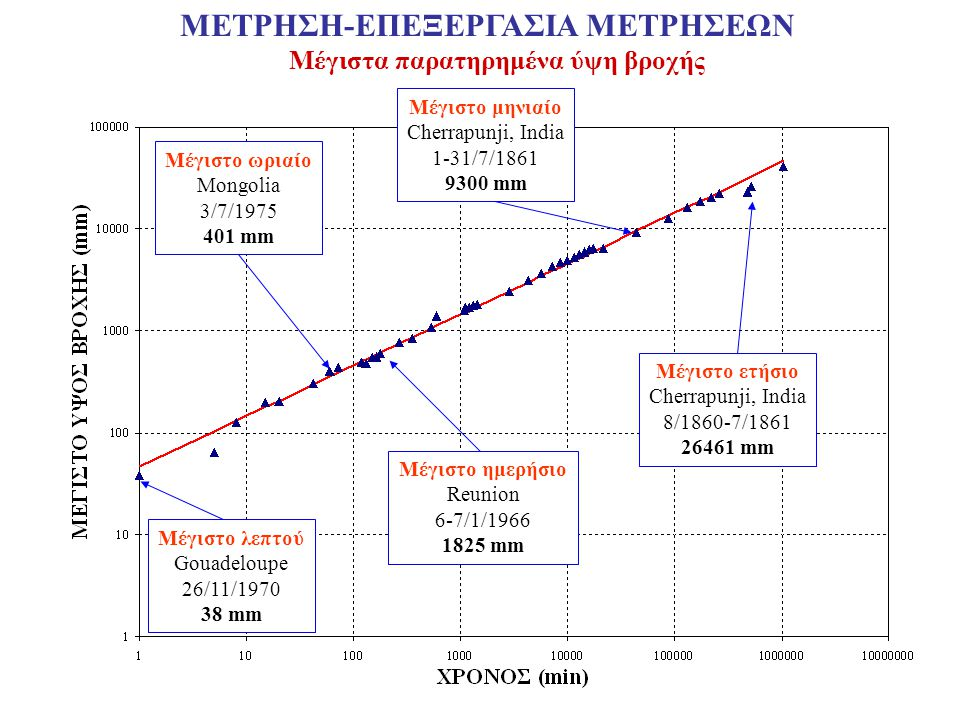 ΜΕΤΡΗΣΗ-ΕΠΕΞΕΡΓΑΣΙΑ ΜΕΤΡΗΣΕΩΝ