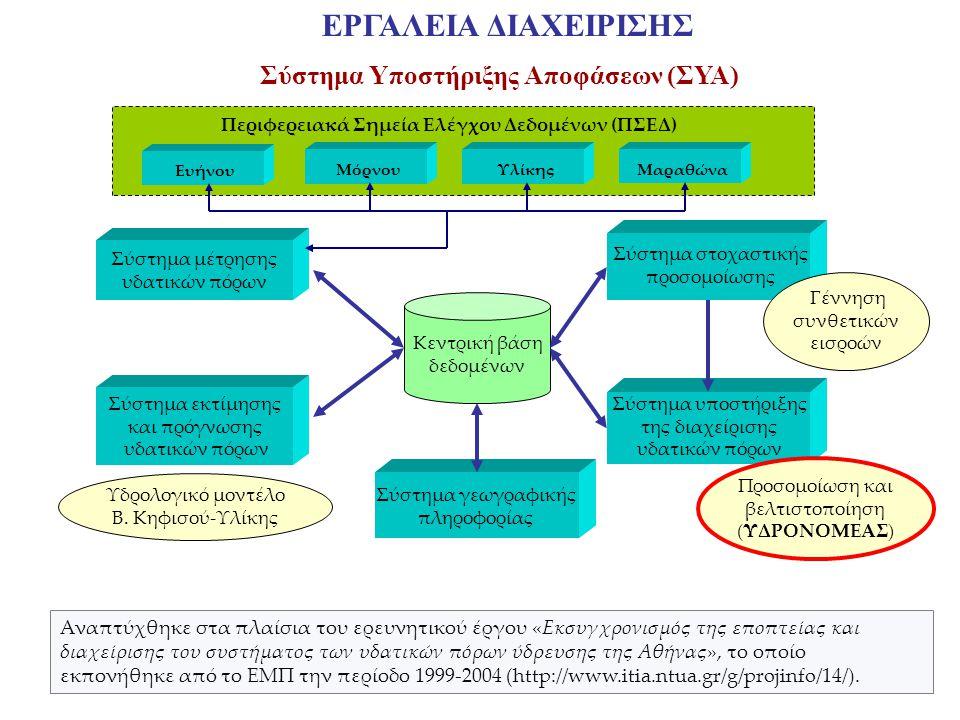 Σύστημα Υποστήριξης Αποφάσεων (ΣΥΑ)