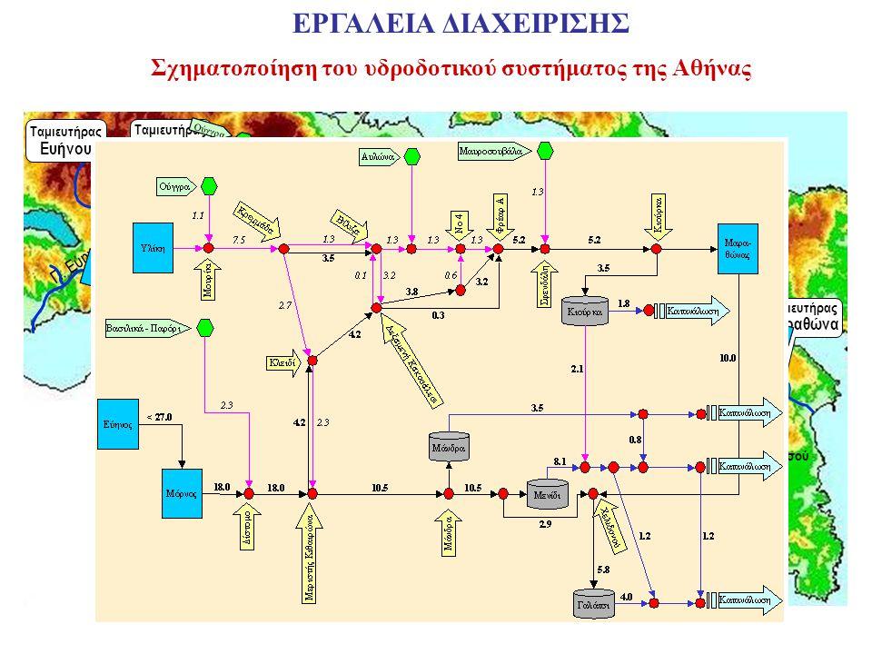 Σχηματοποίηση του υδροδοτικού συστήματος της Αθήνας