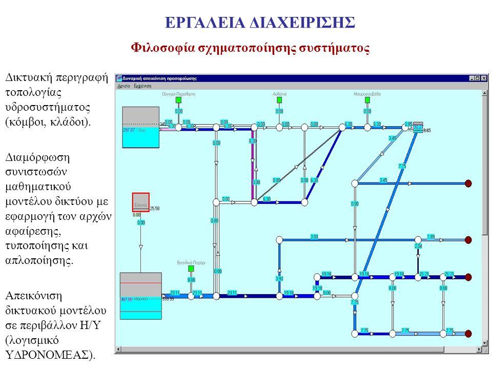 Φιλοσοφία σχηματοποίησης συστήματος