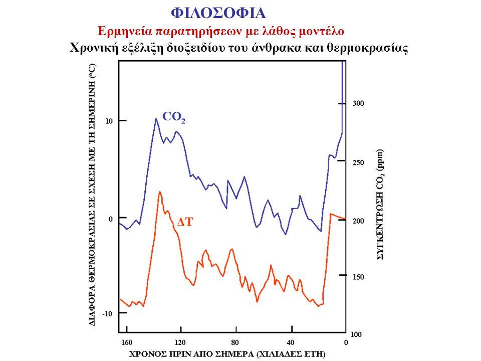 Χρονική εξέλιξη διοξειδίου του άνθρακα και θερμοκρασίας