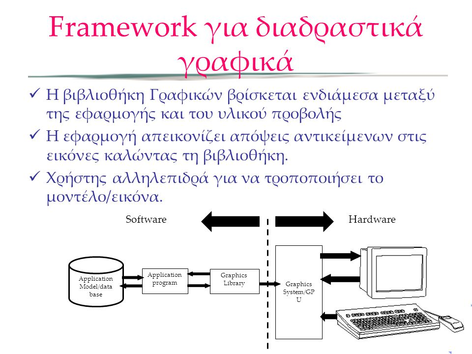Framework για διαδραστικά γραφικά