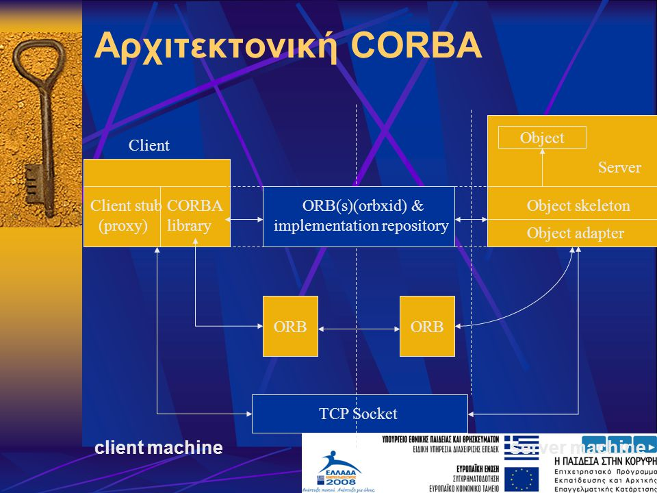Αρχιτεκτονική CORBA client machine server machine ORB TCP Socket