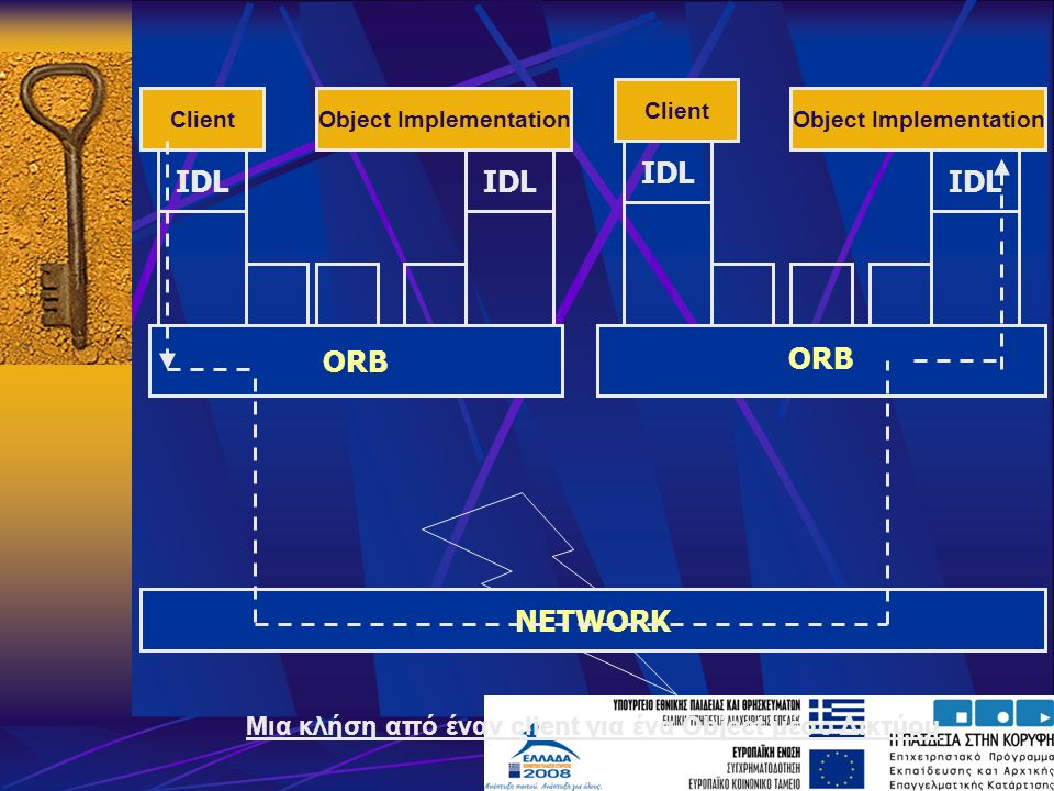 IDL IDL IDL IDL ORB ORB NETWORK