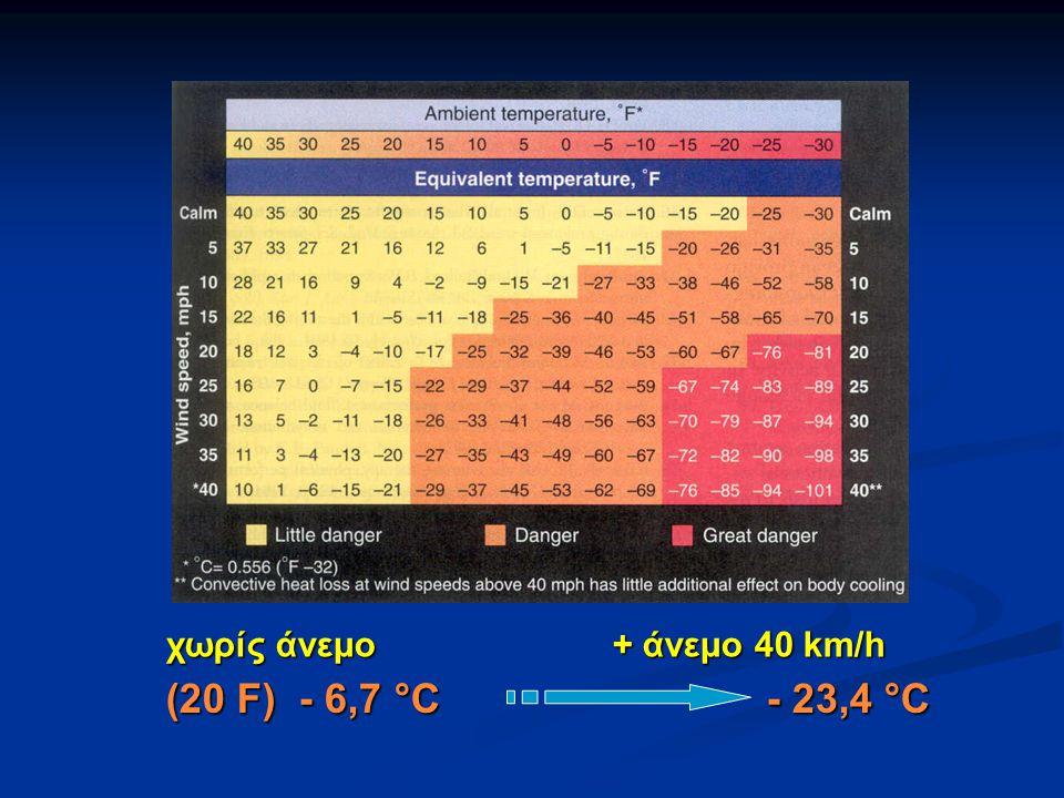 χωρίς άνεμο + άνεμο 40 km/h