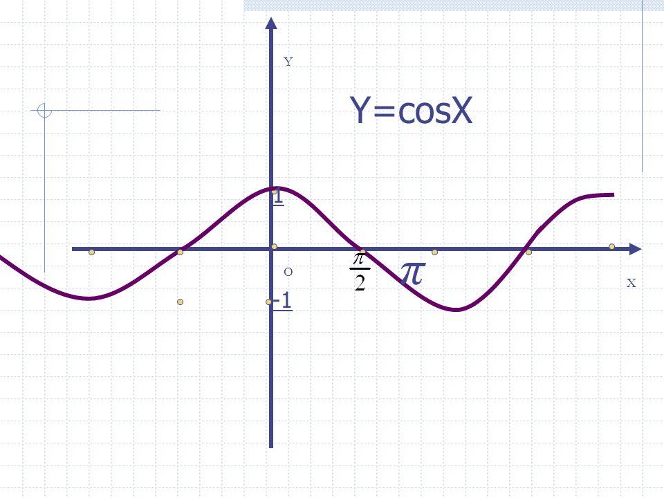 Y Y=cosX 1 π O X -1