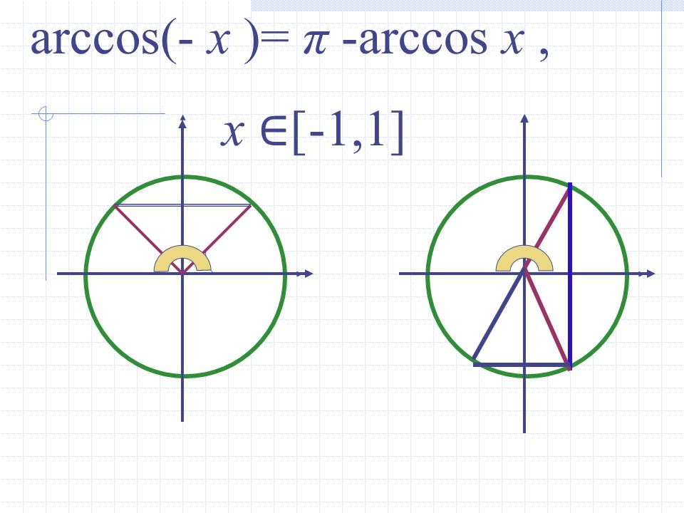 arccos(- x )= π -arccos x ,