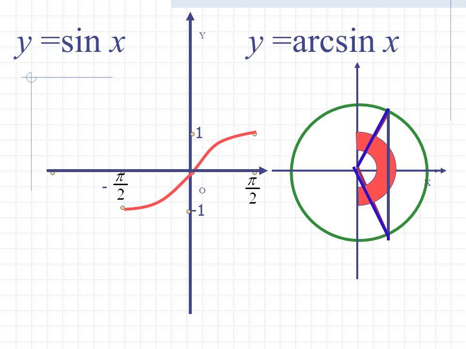 y =sin x y =arcsin x Y 1 - X O -1