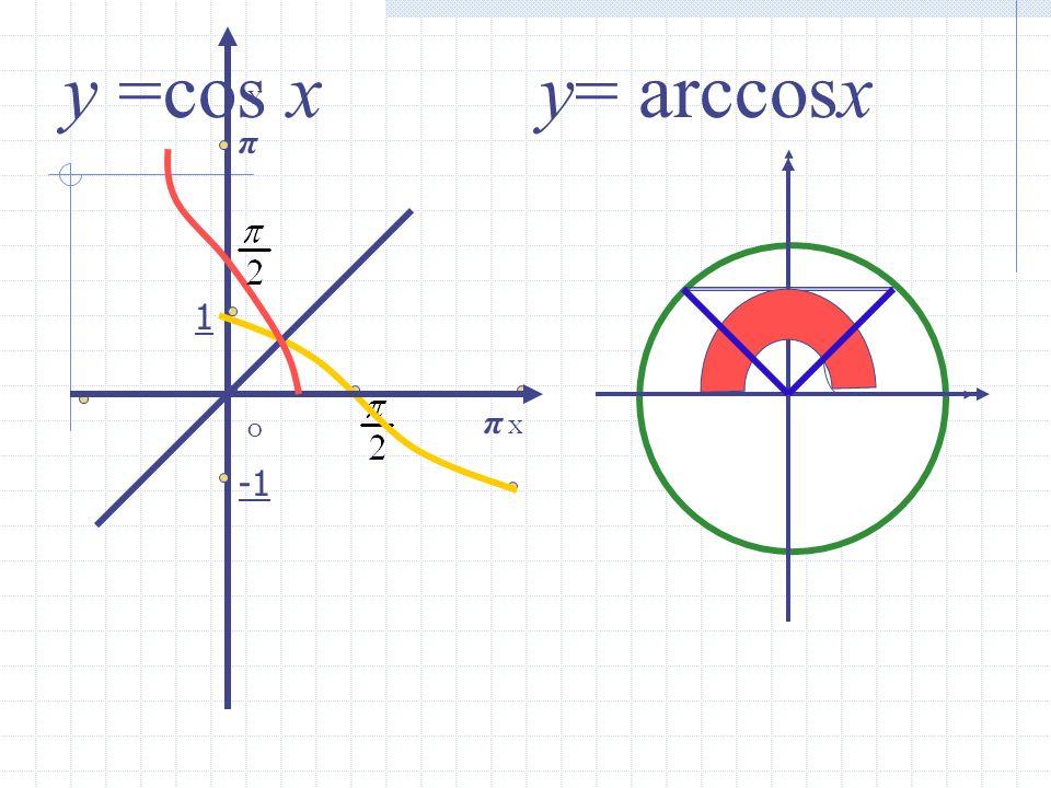 y =cos x y= arccosx Y π 1 π X O -1
