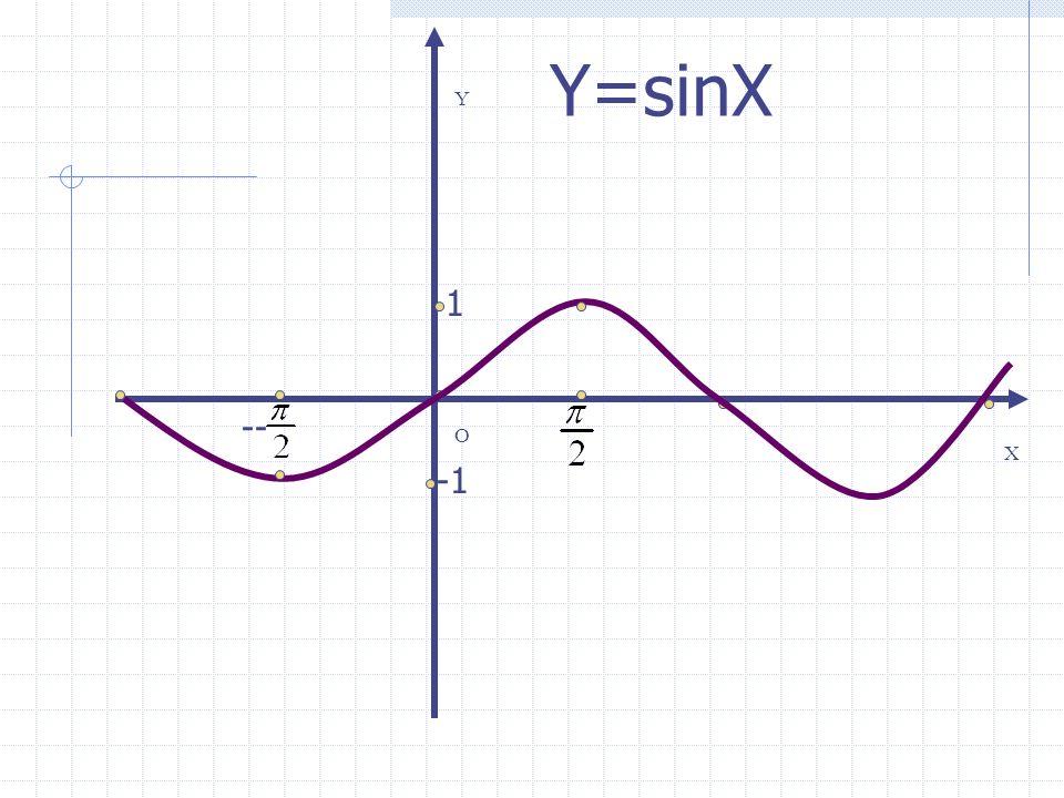 Y=sinX Y 1 -- O X -1