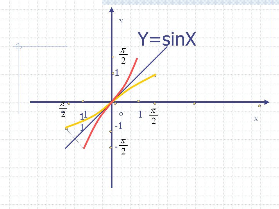 Y Y=sinX 1 - -1 1 11 O X -1 -