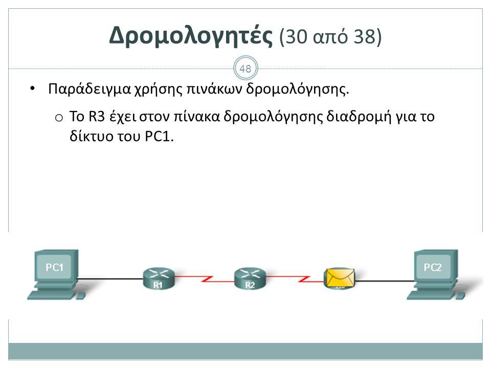 Δρομολογητές (31 από 38) Παράδειγμα χρήσης πινάκων δρομολόγησης.