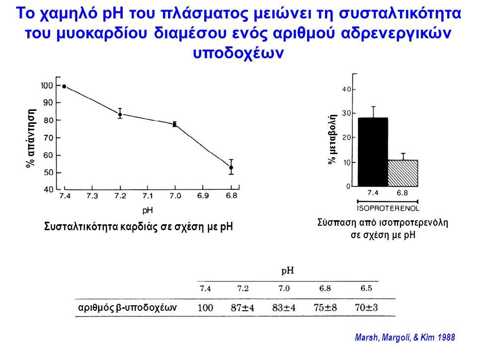 Σύσπαση από ισοπροτερενόλη σε σχέση με pH