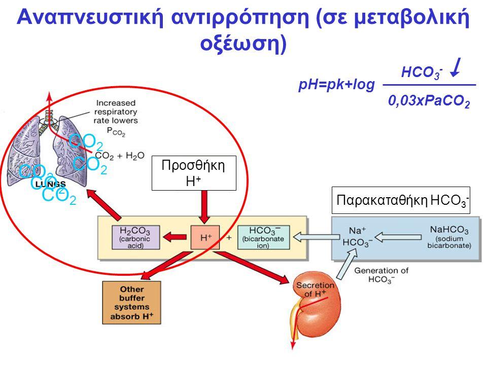 Αναπνευστική αντιρρόπηση (σε μεταβολική οξέωση)