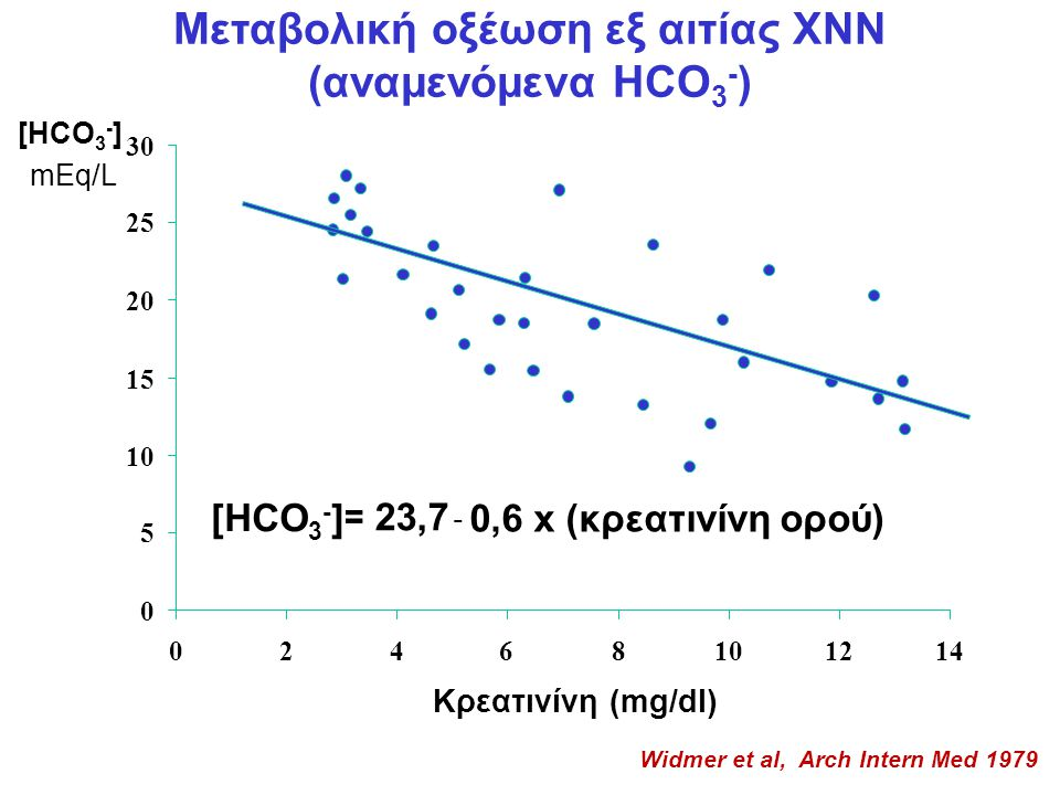 Μεταβολική οξέωση εξ αιτίας ΧΝΝ