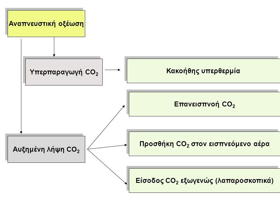 Προσθήκη CO2 στον εισπνεόμενο αέρα Αυξημένη λήψη CO2