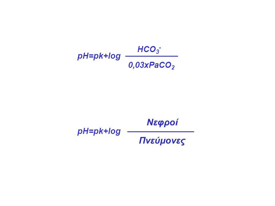 HCO3- pH=pk+log 0,03xPaCO2 Νεφροί pH=pk+log Πνεύμονες