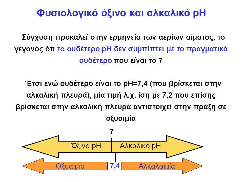 Φυσιολογικό όξινο και αλκαλικό pH