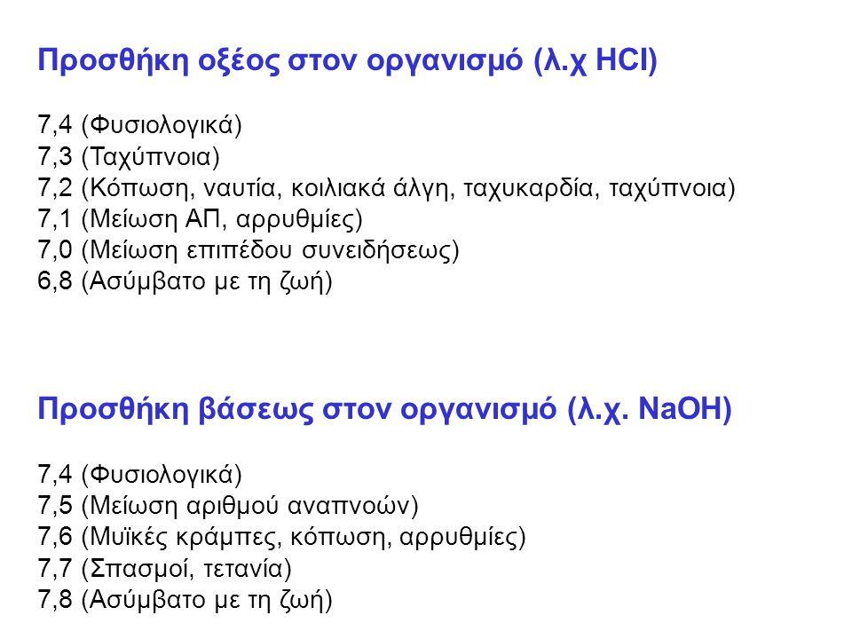 Προσθήκη οξέος στον οργανισμό (λ.χ HCI)